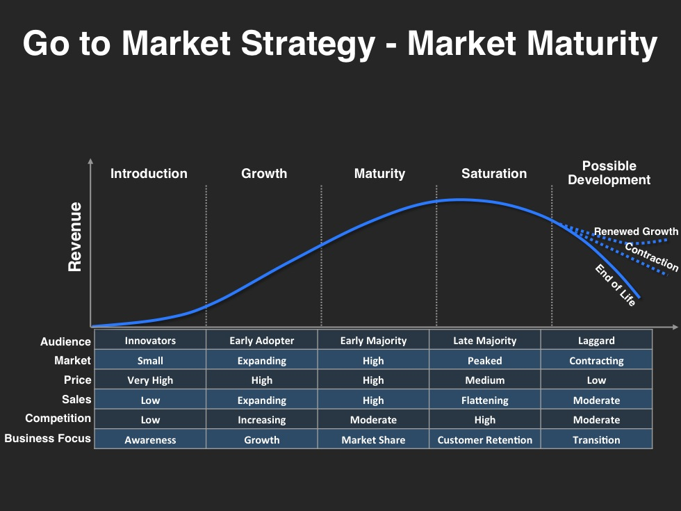Go to Market Strategy Template Market Maturity